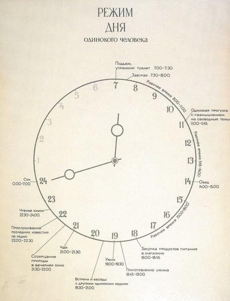 Виктор Пивоваров, 1975 год. Режим дня одинокого человека. история, события, фото