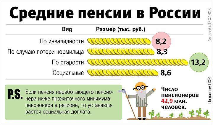 социальная пенсия в россии шатенкам ласковым цветом