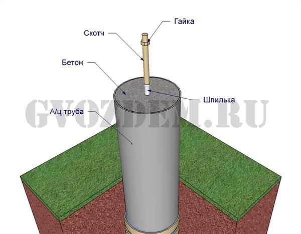 Фундамент из труб асбестовых своими руками