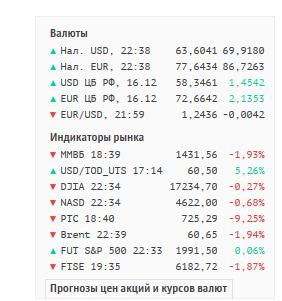 Евро уже 86 рублей, доллар 69 рублей.