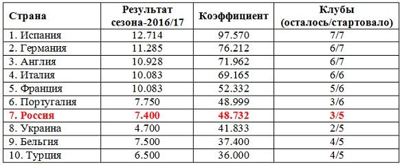 Португалия обошла Россию в таблице коэффициентов УЕФА