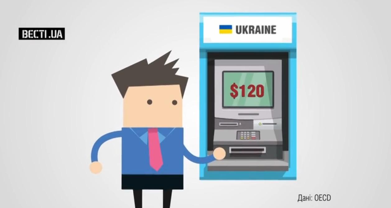 24 канал: Украина занимает второе место по бедности в Европе
