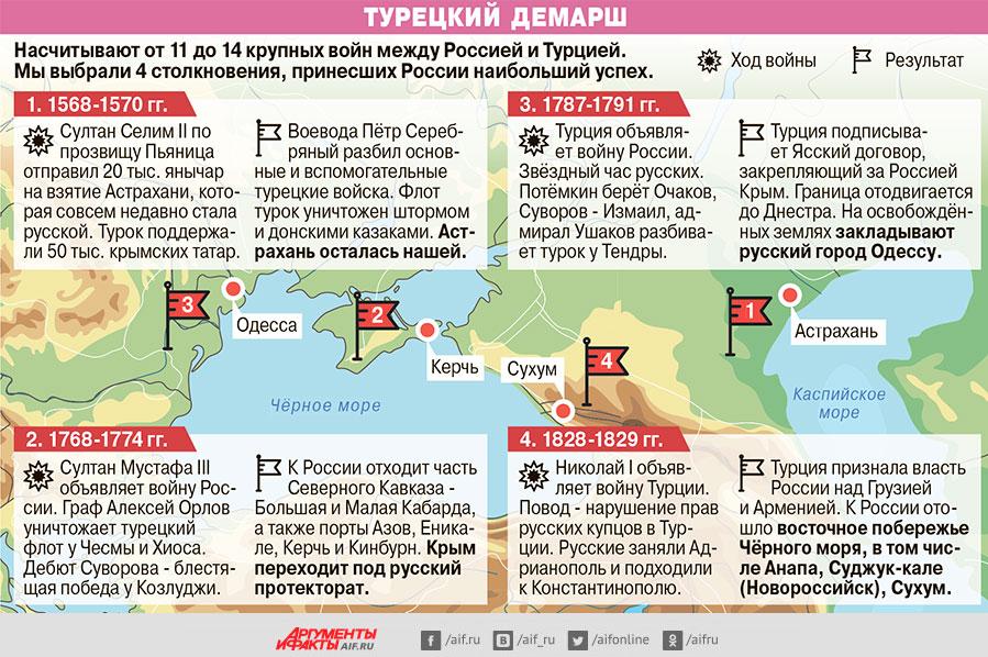 Русскотурецкая война 1568 1570 таблица