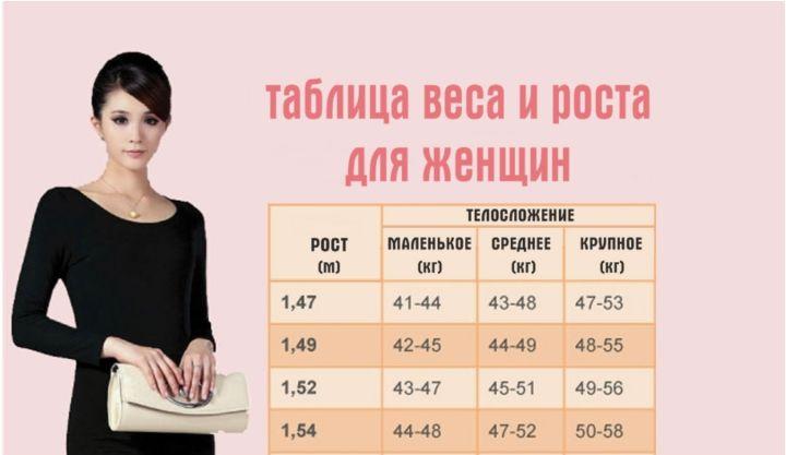 Вот таблица, где написан идеальный вес для вашего роста и телосложения