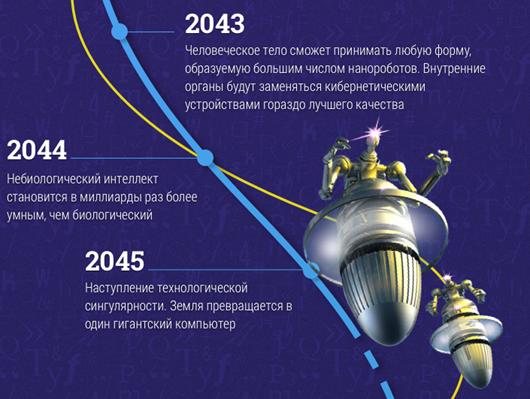Предсказания на 2019-2099