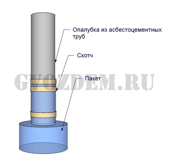 Внешний дымоход из асбестовой трубы своими руками
