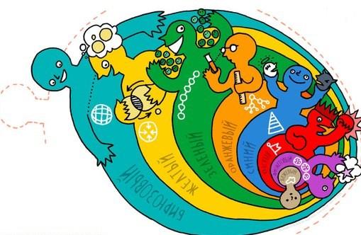 Теория спиральной динамки развития личности и человечества от Клэра Грэйвза