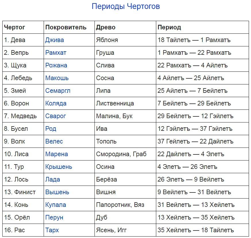 Славянский зодиак - Сварожий Круг