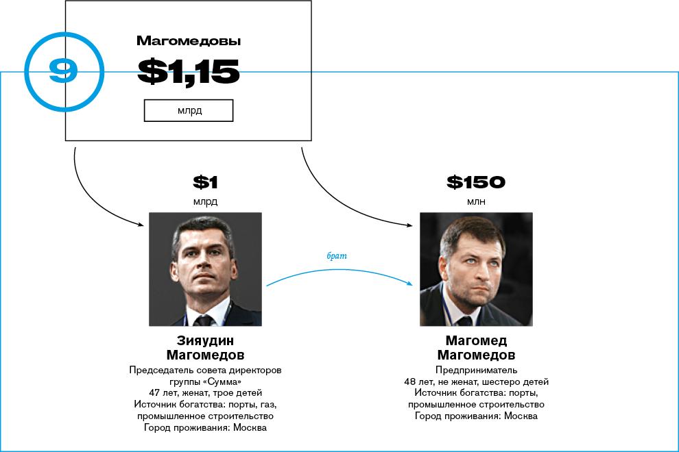 Кому на Руси жить хорошо.(фото и таблицы)