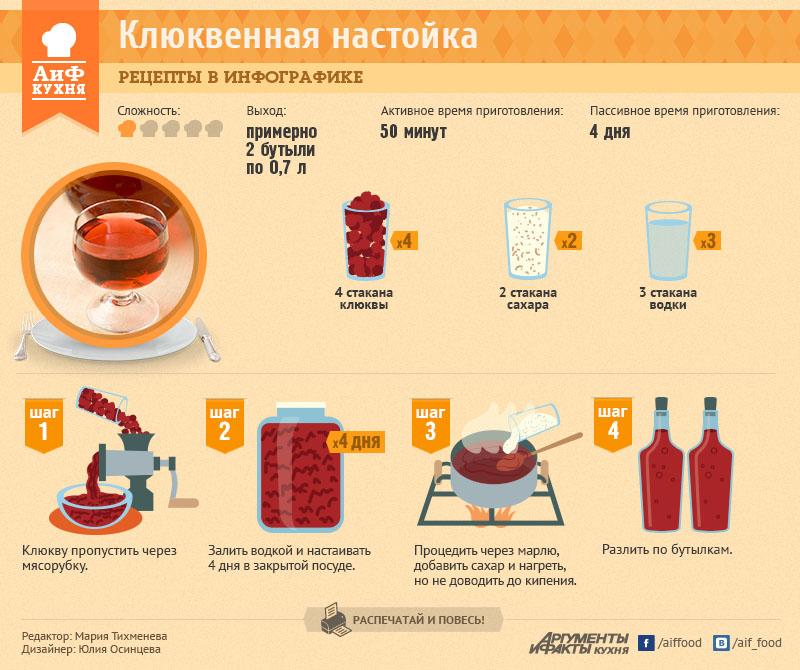 Рецепты приготовления домашнего спирта
