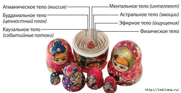 Матрёшка-символ руси и сакральный смысл