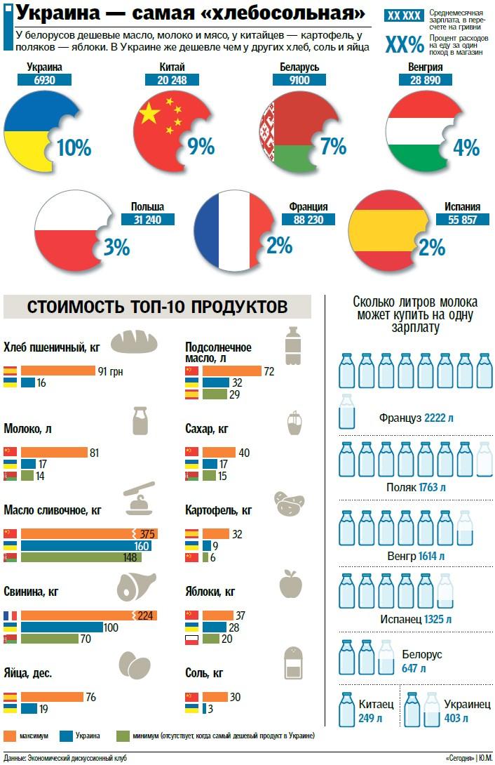 Почему в Украине цены на продукты – как в Европе, а зарплаты – как в странах третьего мира