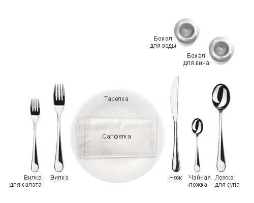 Интерактивная формула сервировки стола. Кликните название-получите инструкцию!