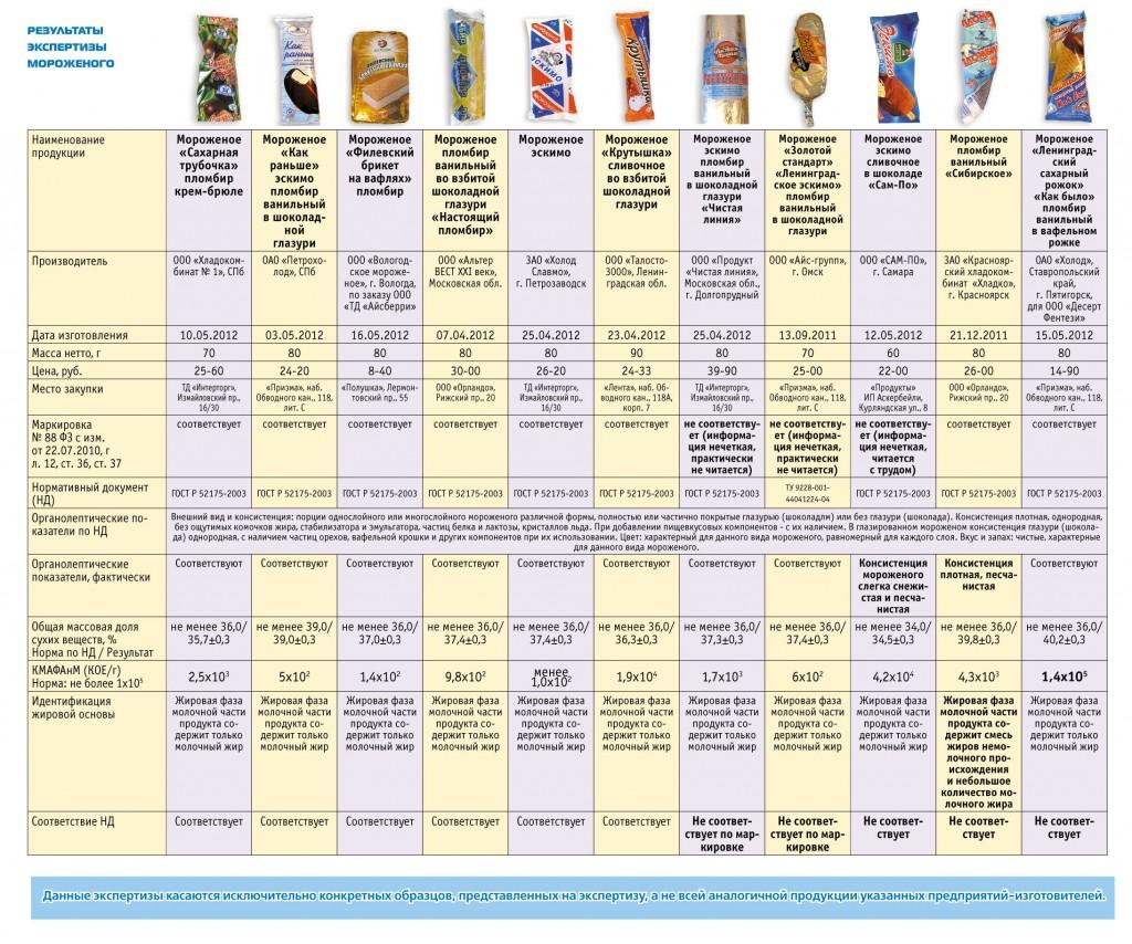 Мороженое в домашних условиях по госту ссср 82