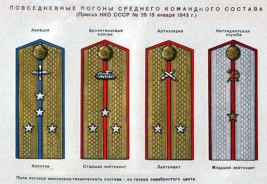 Десять интересных фактов о советских погонах