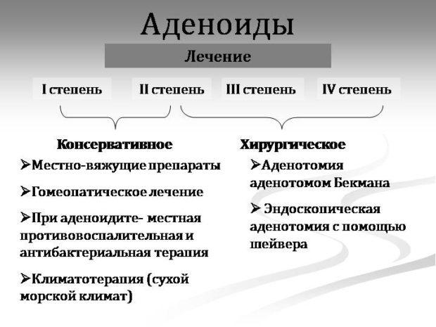 Методы лечения аденоидов в зависимости от степени