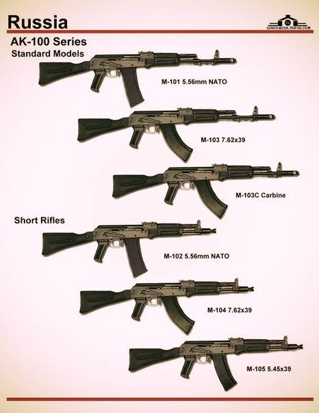 Оружие СССР и России
