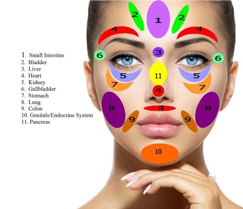 Морщины, цвет лица и симптомы заболеваний