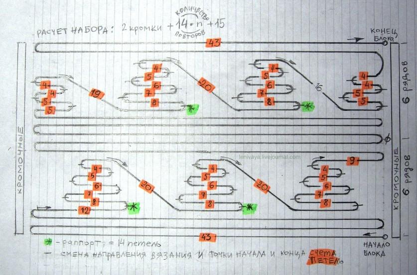 Поворотное или секционное вязание спицами (+мастер-классы)... Поистине неповторимые вещи получаются в этой технике!
