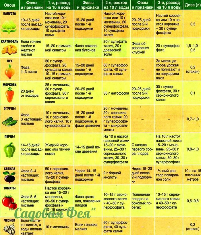 Таблицы подкормок овощей