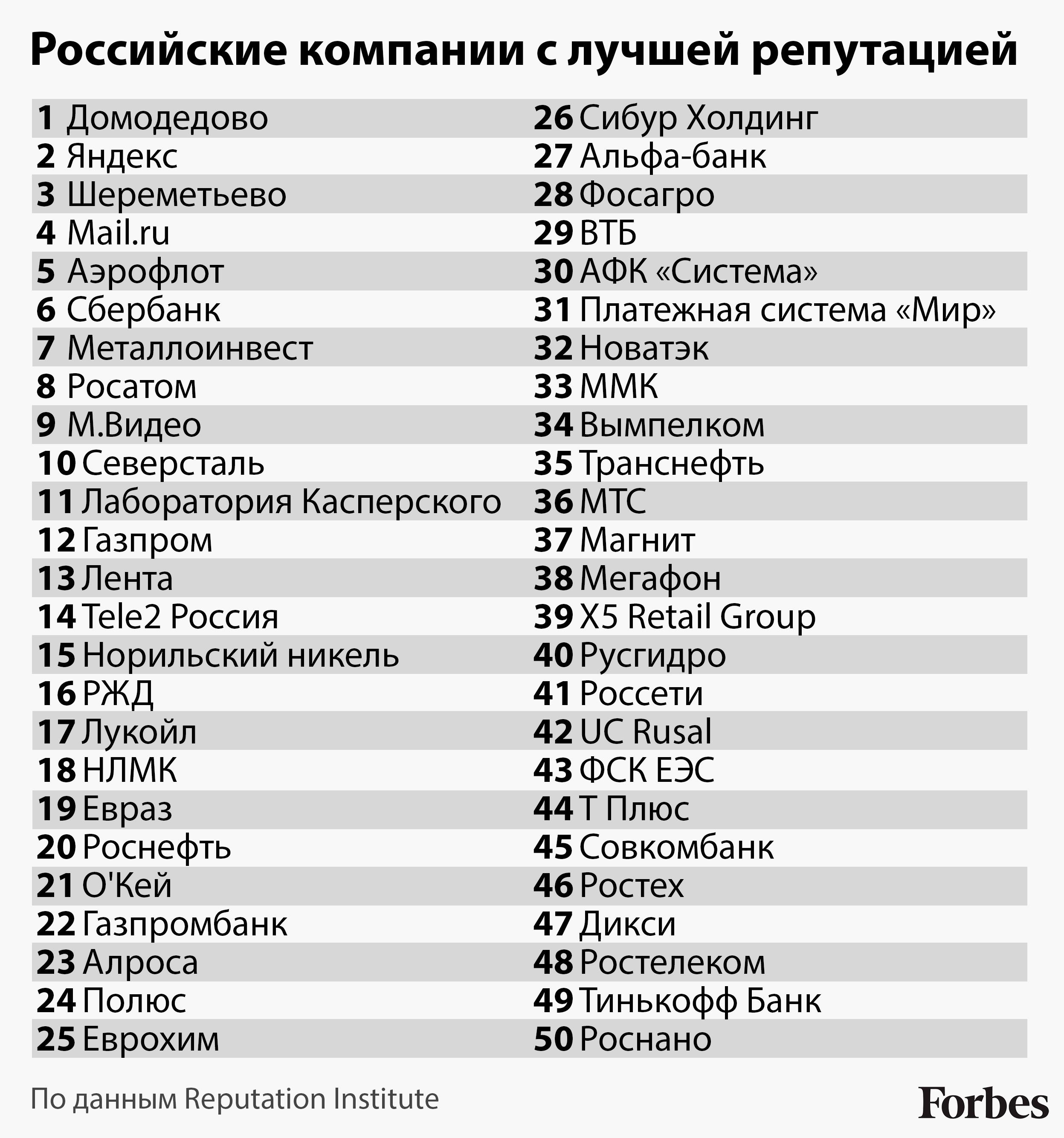 Крупнейшие российские компании с лучшей репутацией