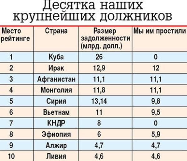 какой долг должны дать россии