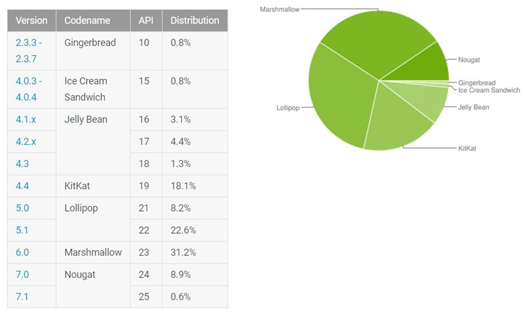 Android Nougat занимает почти 10% рынка Android систем
