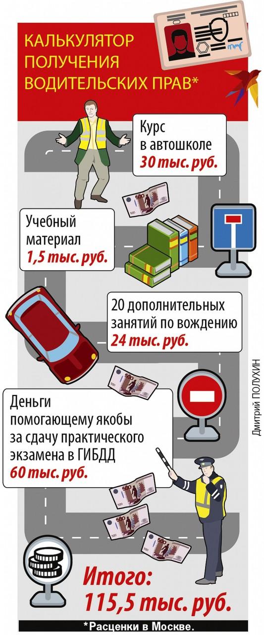 Калькулятор получения водительских прав Фото: Дмитрий ПОЛУХИН