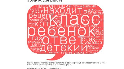 «Яндекс» выявил мужские и женские слова в запросах поиска