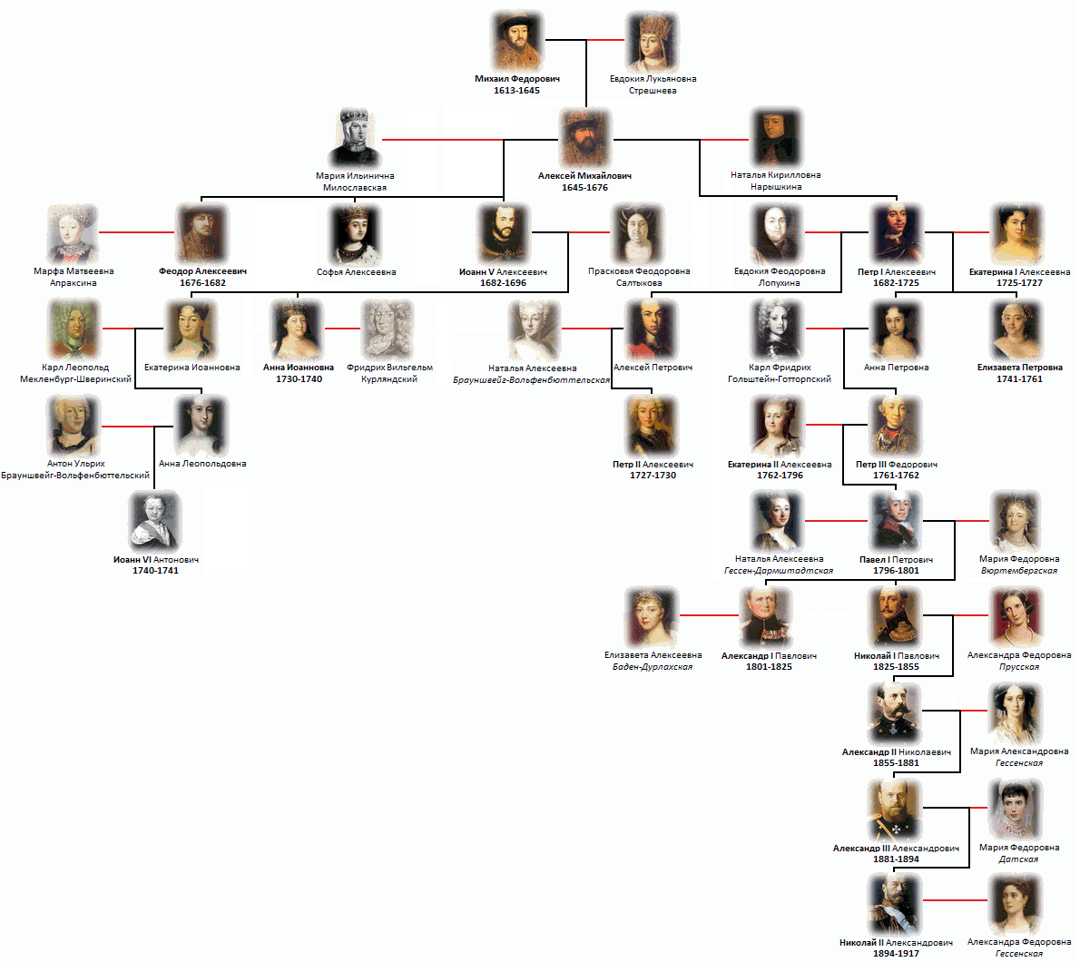Династия романовых генеалогическое древо с фото и годами правления схема с фото