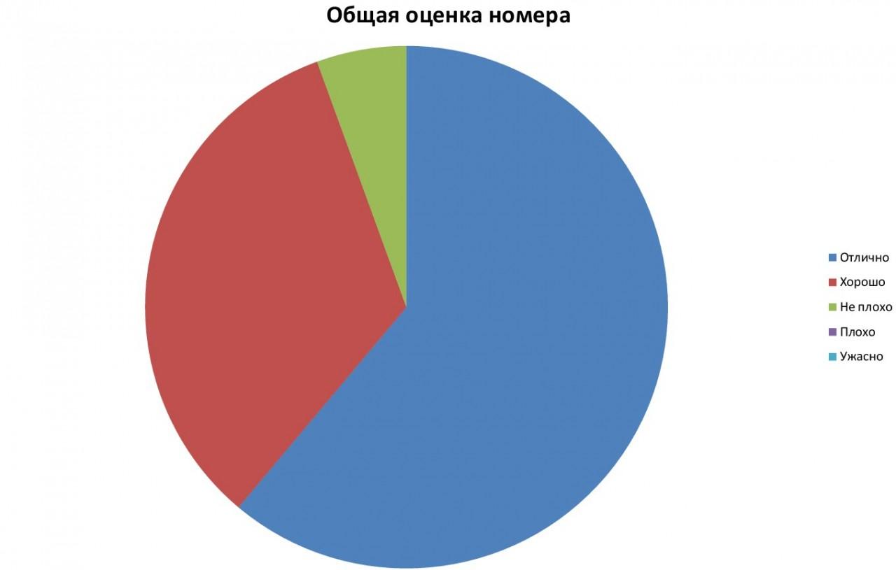 Статистика за январь