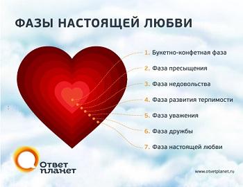 Фазы настоящей любви.. Не спешите рвать...