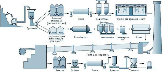Расчет количества цемента дл…