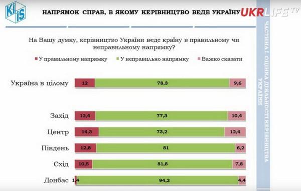 Буратино разочаровался в Коте Базилио и склоняется к лисе Алисе. Статистика настроений на Украине