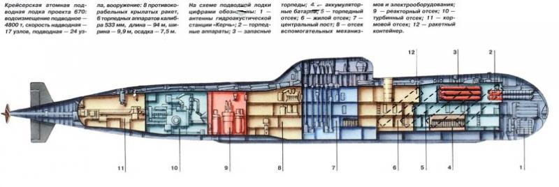 какие аккумуляторы стоят на подводных лодках