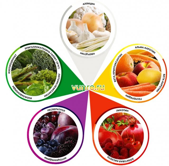 Как влияет цвет пищи на наше здоровье...