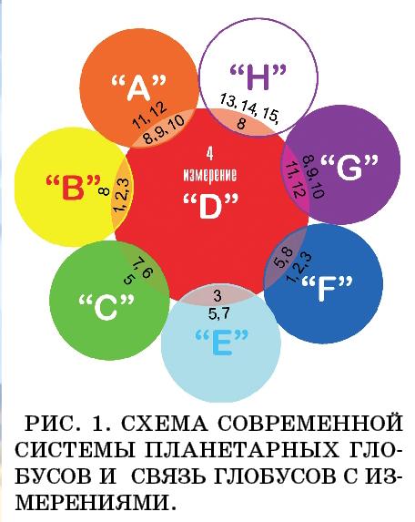 Секрет шестого измерения или мост в многомерный мир