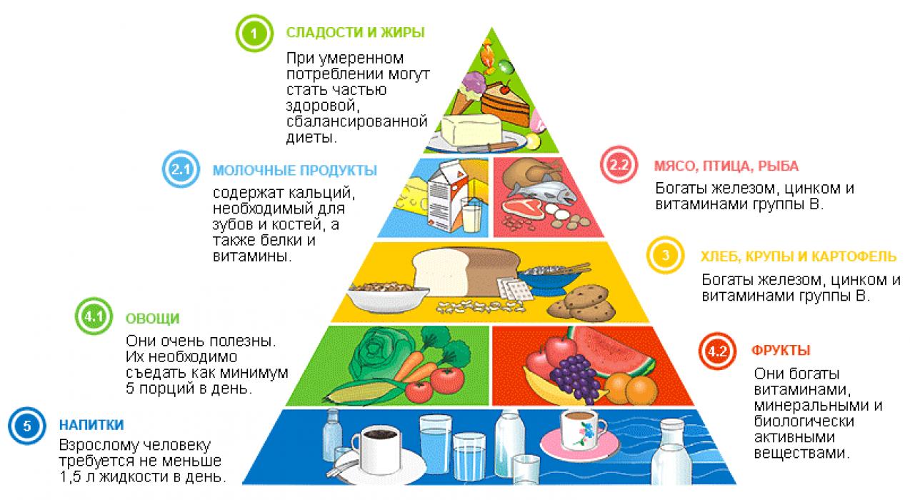рацион продуктов для похудения