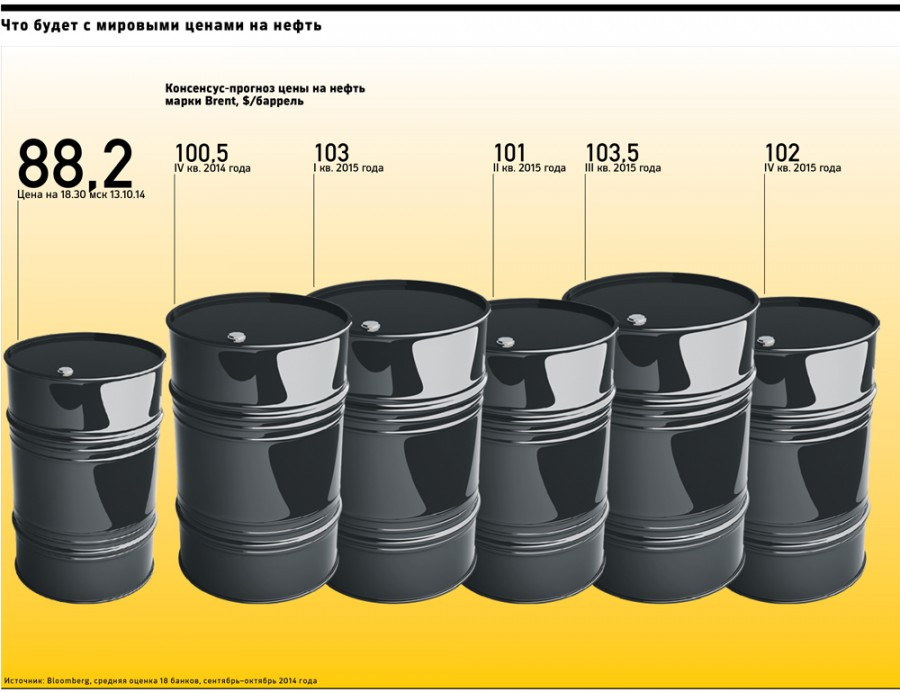 Нефть скоро будет по 300 баксов, экономике США придет конец!