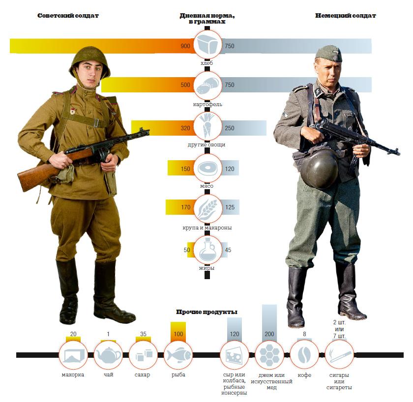 СОЛДАТСКИЙ РАЦИОН 1941 — 1945 Г.Г. РУССКИЕ & НЕМЦЫ