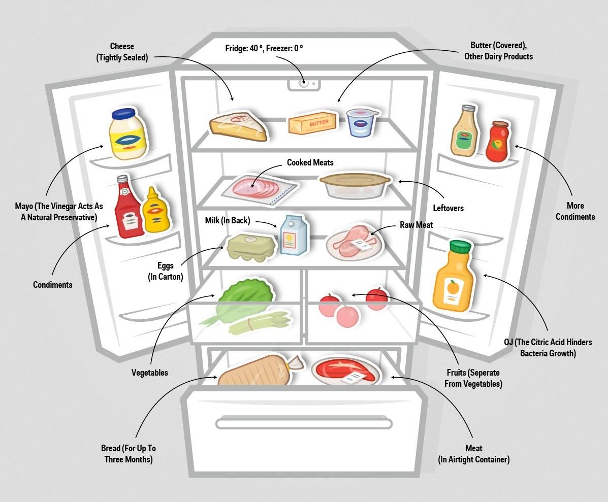 Схема хранения продуктов
