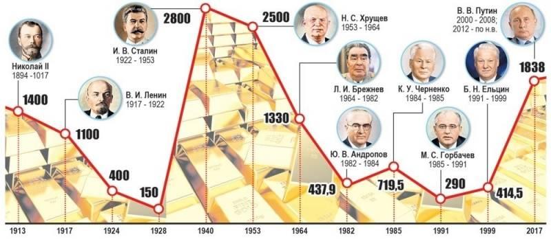 Банк России за 2018 год купил 274 тонны золота