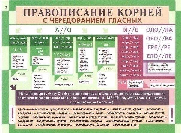 Освежаем в памяти грамматику русского языка