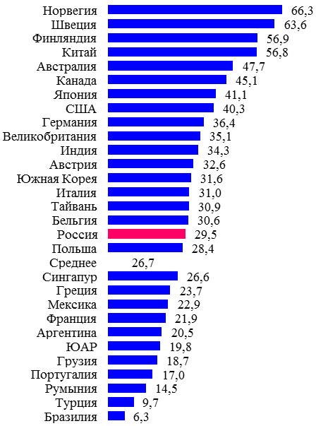 Доверие и недоверие в России
