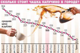 Сколько стоит чашка капучино в городе?