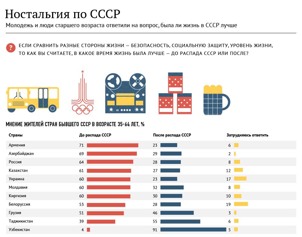 Ностальгия по СССР, как факт