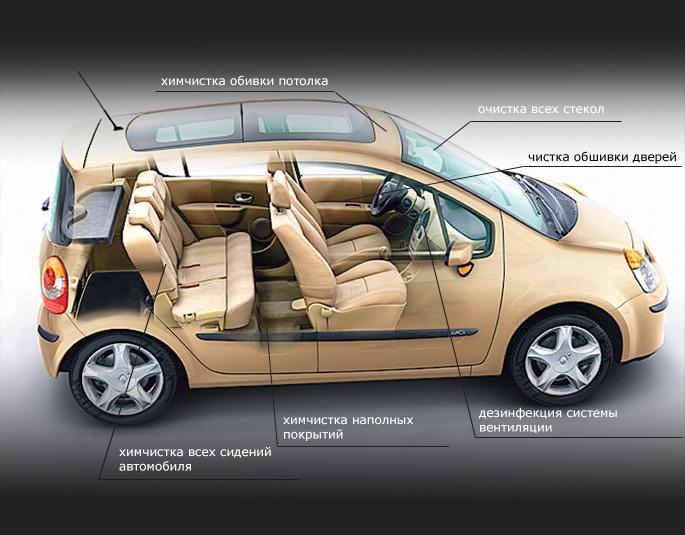 Как эффективно вычистить салон автомобиля: способы и особенности