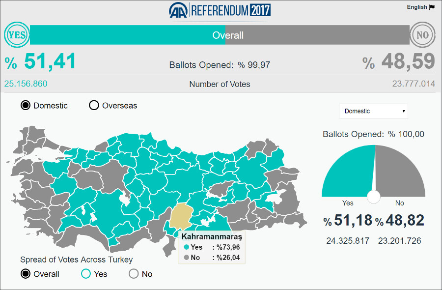 Итоги турецкого конституционного референдума