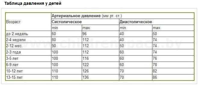 таблица  норм  артериального  давления  у  детей (662x283, 82Kb)
