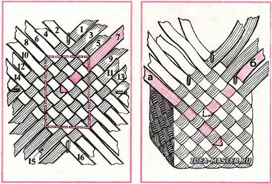 Плетение корзин из бересты